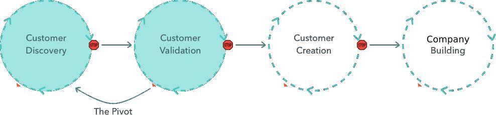Customer Development lifecycle