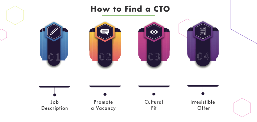 Find a CTO